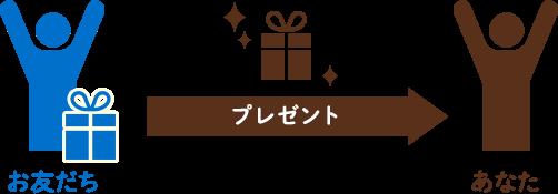お友だち(ご入会者)にプレゼントが2人分届きます。