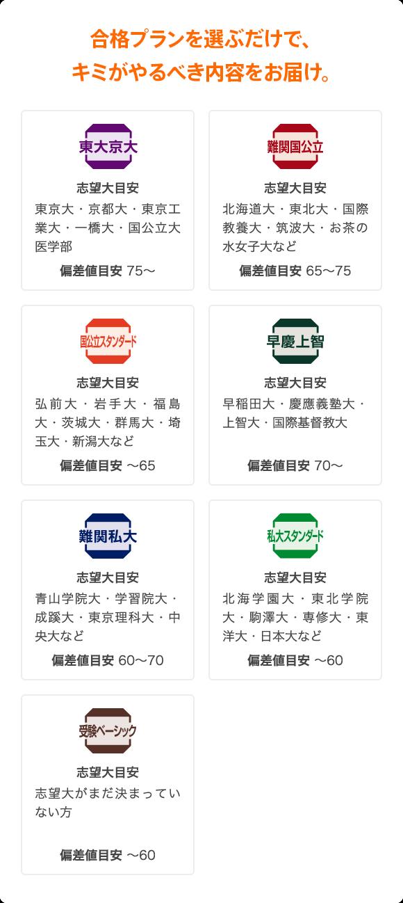 早稲田 大学 人間 科学 部 偏差 値 早稲田大学人間科学部は、偏差値50あれば1年で受かりますか?
