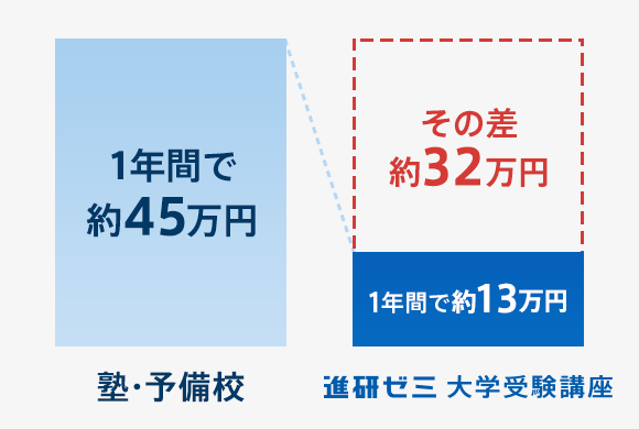 進研ゼミ料金