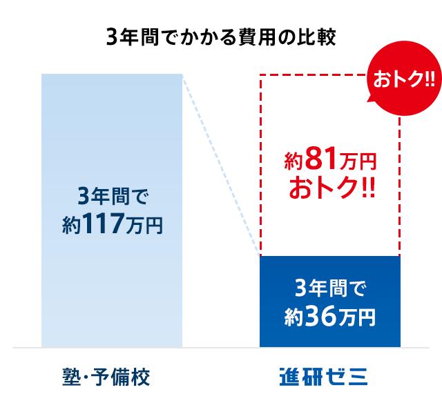 進研ゼミ 高校講座 退会